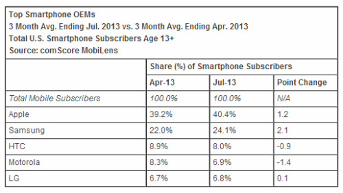 Apple gaining market share in the U.S. as smartphone penetration passes 60%