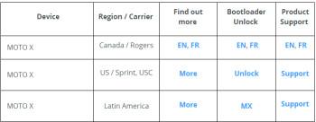 Motorola releases unlock keys for the bootloader on several Motorola Moto X versions