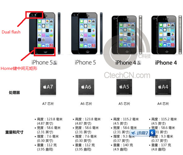 promotional sheet for the apple iphone 5s