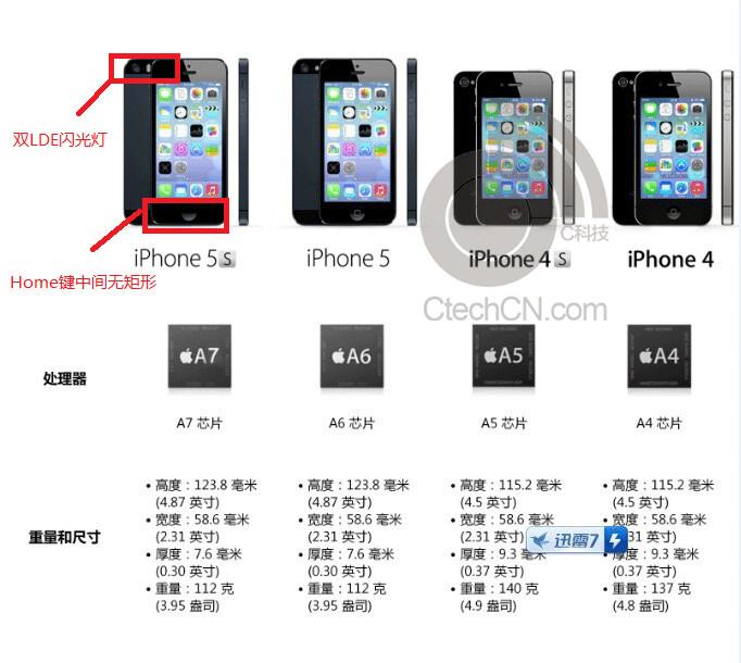 Iphone  Empreinte Digitale