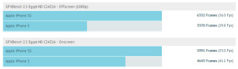 GFX benchmark test results for the Apple iPhone 5S and the Apple iPhone 5