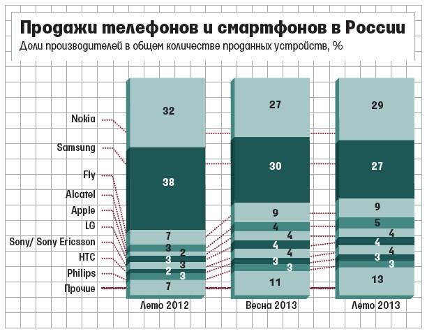 Nokia #1 in Russia again