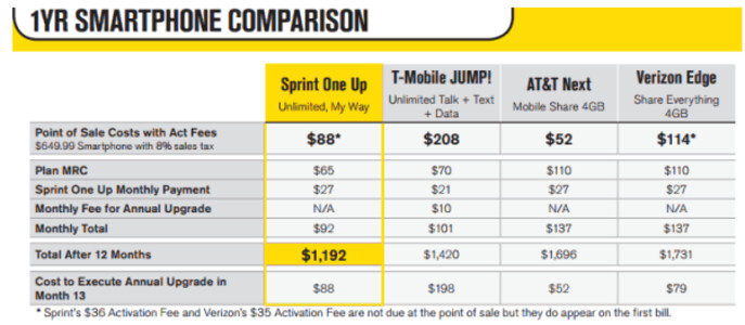 Sprint's One Up compared to the competition  - Sprint looks to One Up the competition with its own early upgrade plan