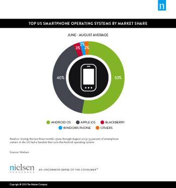 Nielsen says 64  of users in the U.S. own smartphones