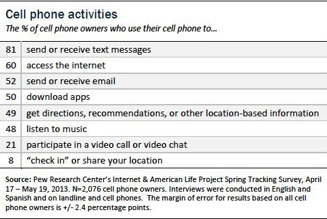 Most people send and receive texts with their cell phone - Vast majority of stateside cell phone users love to text