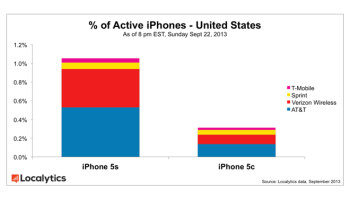 Apple iPhone 5s vs 5c on launch weekend: flagship outsells plastic by a factor of three