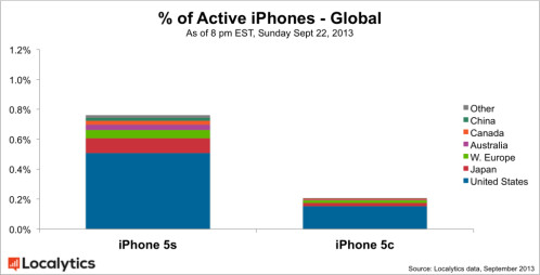 Apple iPhone 5s vs. Apple iPhone 5c
