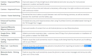 Motorola has sent out an update for the T-Mobile version of the Motorola Moto X
