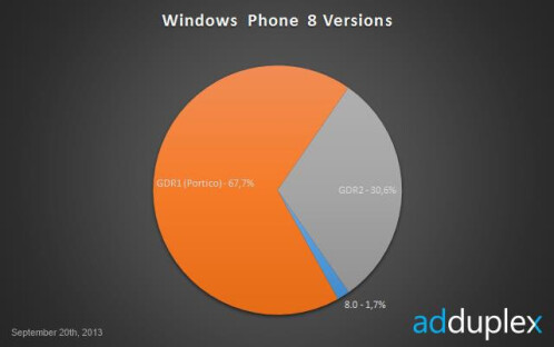 Breakdown of Windows Phone usage for Septembe