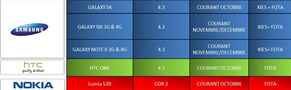 Road map for French carrier SFR reveals important updates for a few popular models - Road map reveals Android 4.3 update for Samsung Galaxy S4, Galaxy S III and GALAXY Note II