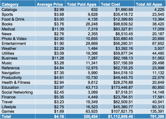 Paid apps by category