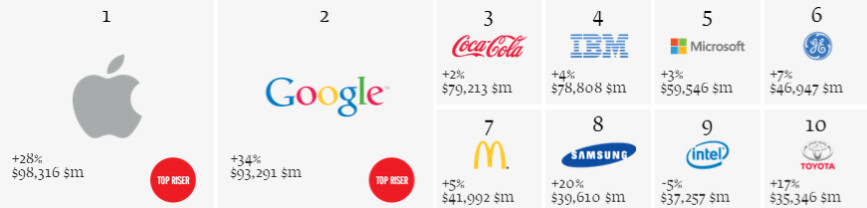 The top 10 brands with Apple now on top - Things go better with Apple? Cupertino tech giant replaces Coke on top of global brands list