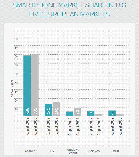 Windows Phone up, BlackBerry down in Europe - Windows Phone grabs double digit market share in some European countries