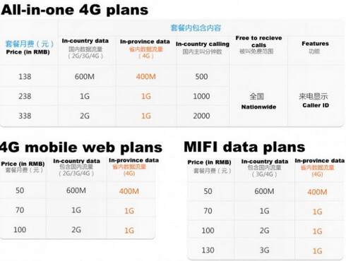 Leaked information about pricing for China Mobile's 4G network