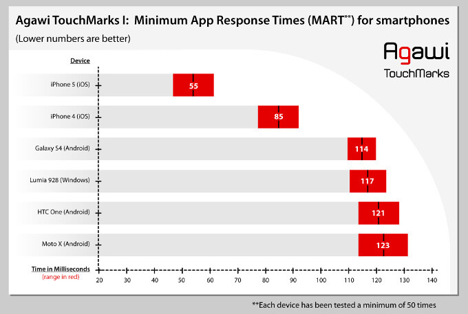 iPhones score highest touch responsiveness, more than twice as responsive as Android and Windows Phone devices