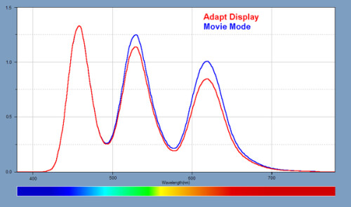 Light Spectra for the Samsung Galaxy Note 3