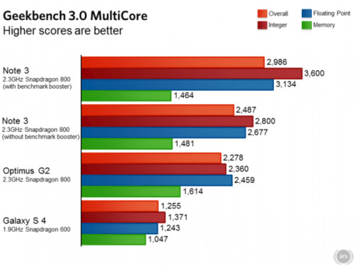 "Samsung Galaxy Note 3 apparently using ""benchmark booster"" to fix results"