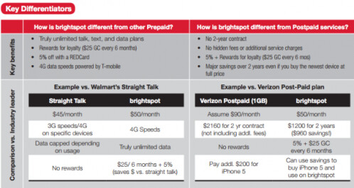 Comparing Brightspot's rate plans with the competition