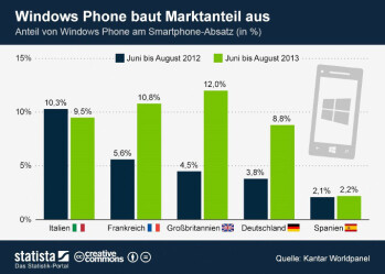 Windows Phone gains marketshare in largest European markets