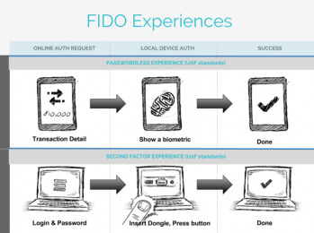 The FIDO Alliance is developing open source specifications for fingerprint scanners