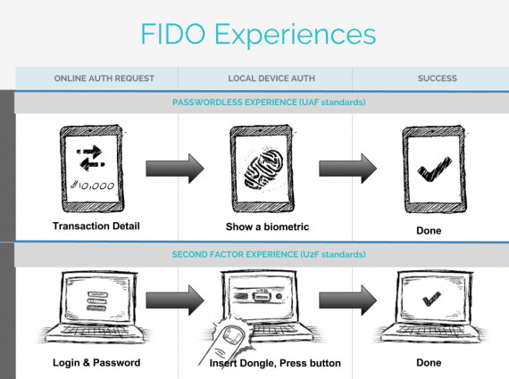 The FIDO Alliance is developing open source specifications for fingerprint scanners - Fingerprint scanner could show up on Android phones within 6 months says alliance