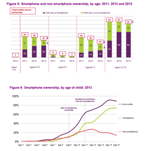 Survey of device usage among U.K. youngsters