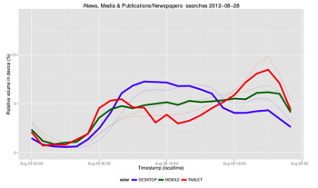 Tablet use for reading news generally peaks in the morning and evening as these search results show