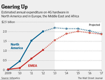 By 2017, the Europe, Middle East and Africa region should be spending as much on 4G hardware as North America