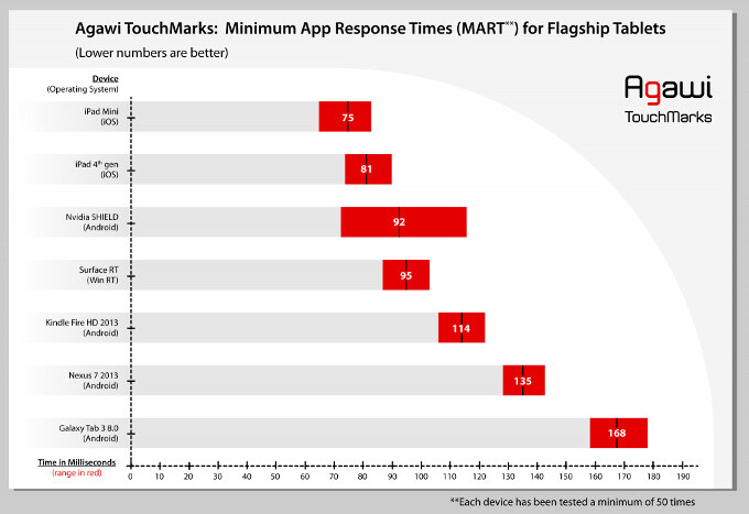 Apple's iPad and iPad mini are the most touch responsive tablets, Android lags behind