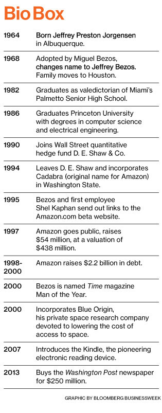 A tale of Jeff Bezos: an explosive character leads Amazon to its explosive growth
