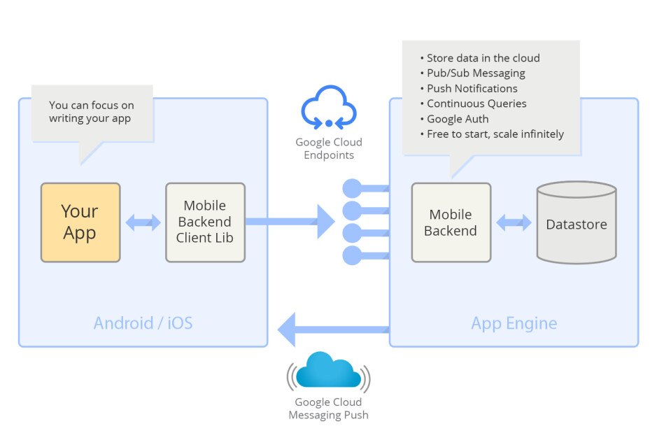 Google launches Mobile Backend Starter for iOS