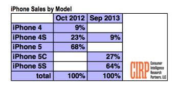 Apple iPhone 5s twice as popular as iPhone 5c