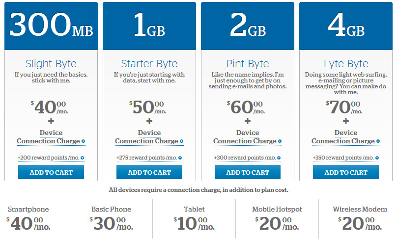 Shared Data Plans Now Available From U.S. Cellular