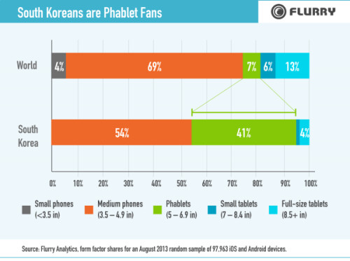 South Korea mobile market saturation