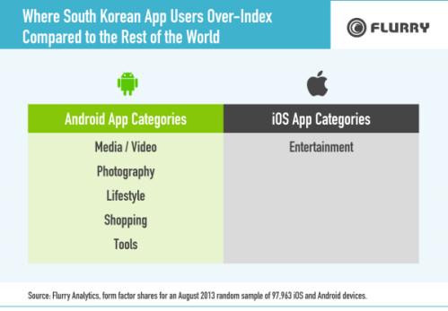 South Korea mobile market saturation