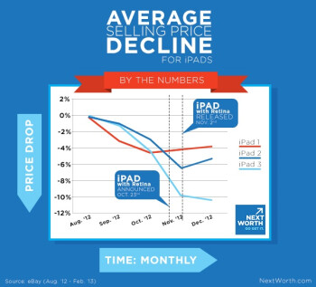 NextWorth's chart shows that the longer you wait to trade-in your iPad, the less you will receive