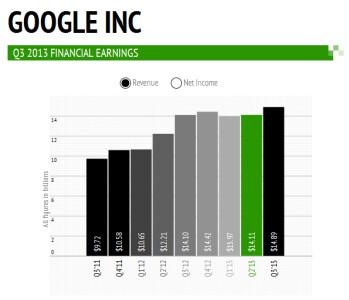Google's earnings per share