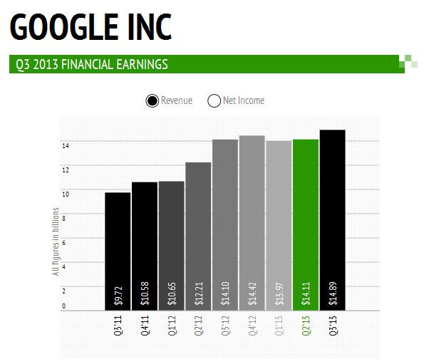 Google's earnings per share - Google reports third quarter net of $2.97 billion