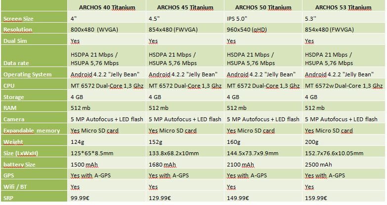 Archos outs four affordable dual SIM Androids in the Titanium series