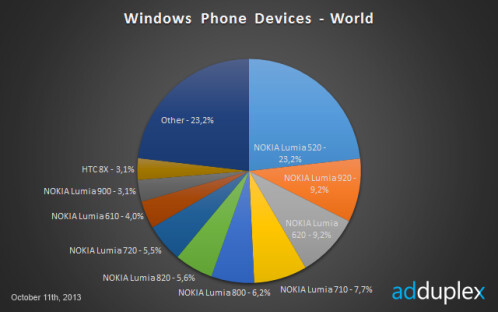 Nokia now accounts for just shy of 90% of the Windows Phone 8 universe