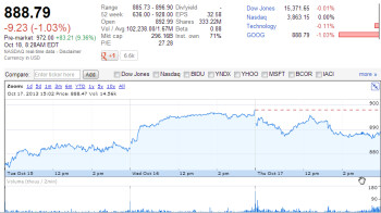 Google stock rallies, closing in on $1000