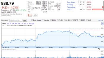 Google stock rallies, closing in on $1000
