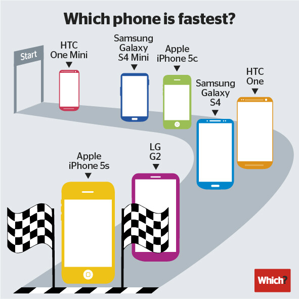The Apple iPhone 5s is the fastest smartphone says Geekbench - Apple iPhone 5s is the fastest smartphone according to benchmark tests
