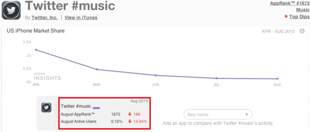 Twitter #Music continues to lose market share - Twitter to close its music app?