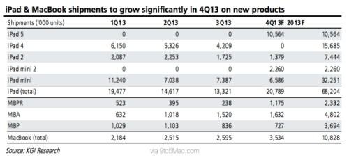 Analyst Kuo makes Apple iPad forecasts