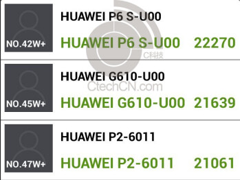 The Huawei P6S makes a run through the AnTuTu benchmark site