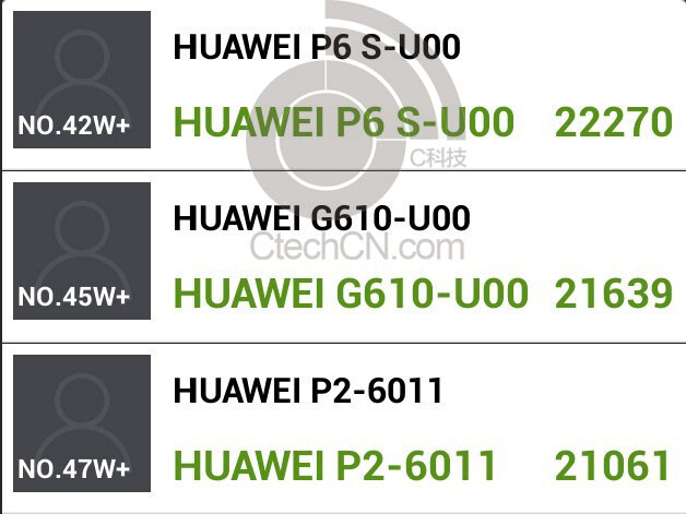 The Huawei P6S makes a run through the AnTuTu benchmark site - New Huawei Ascend P6S, sporting enhanced K3V2+ processor, gets benchmarked