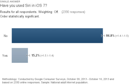 A vast majority of those with iOS 7 have not yet used Siri