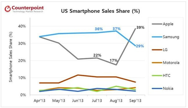 Apple leapfrogs over Samsung to take the top spot in the U.S. for September
