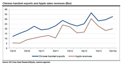 Higher value of Chinese handsets exported in September bodes well for Apple's sales